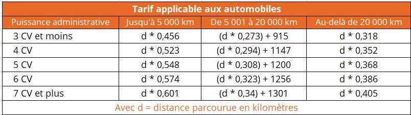 indemnité kilométrique 2021 automobile