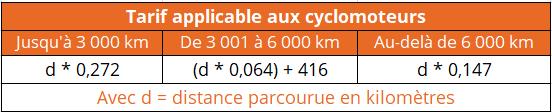 indemnité kilométrique 2021 cyclomoteurs