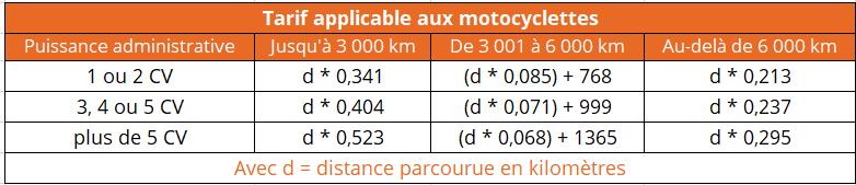 indemnité kilométrique 2021 motocyclette
