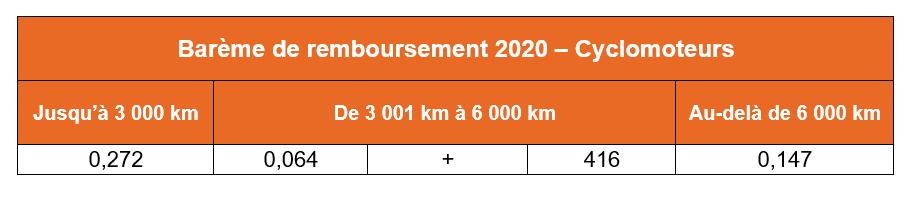 bareme kilométrique scooter