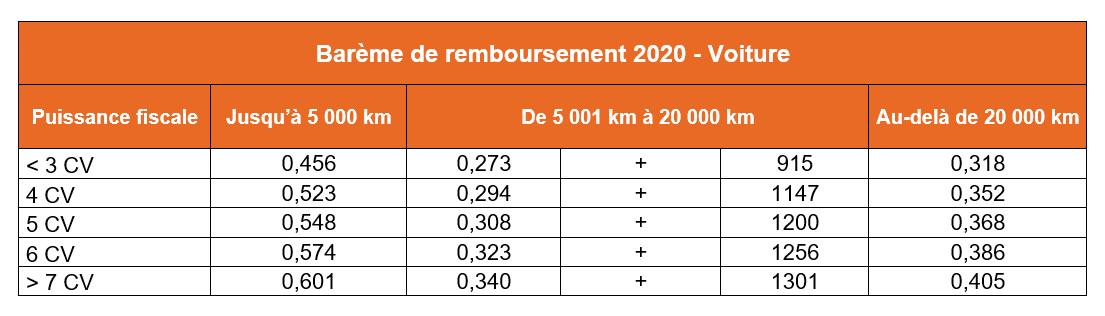 barème kilométrique 2020 voiture