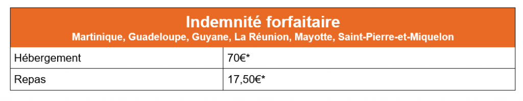 Indemnite-forfaitaire-Martinique-Guadeloupe-Guyane-La-Reunion-Mayotte-Saint-Pierre-et-Miquelon