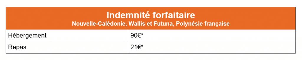 Indemnite-forfaitaire-Nouvelle-Caledonie-Wallis-et-Futuna-Polynesie-francaise